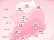 3월이 되면서 점점 날씨가 따뜻해지고 있는데요. 이맘때쯤 되면 '벚꽃 개화시기'가 궁금해집니다. 올해 벚꽃은 3월 21일 제주도에서 피기 시작해 부산과 대구는 26일, 광주는 29일로 예상되며 대전은 4월 2일, 서울은 6일에 벚꽃이 개화될 예정이라고 합니다. 벚꽃 절정 시기는 개화 후 일주일 뒤가 되니까 제주도는 3월 28일 정도, 서울은 4월 13일 정도가 될 것 같네요. 올해는 날씨가 따뜻해서 3~5일 정도 빨리 꽃이 핀다고 합니다. 벚꽃이 피면 전국에서 벚꽃 축제도 열리게 되는데요 가장 큰 벚꽃 축제인 진해군항제는 4월1일부터 10일간 열린다고 합니다. 저는 개인적으로 벚꽃은 서울의 '선유도'에서 보는 걸 가장 좋아하는데요. 작년에는 벚꽃이 갑자기 폈다가 갑자기 져서 별로 즐기지 못하고 끝냈는데 올해는 얼마나 예쁠지 벌써부터 기대됩니다.